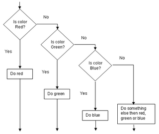 A sieve displayed as flowchart